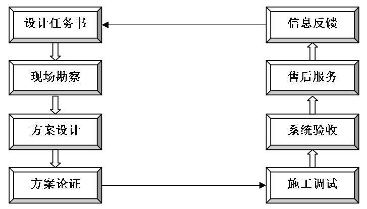 2 质量控制过程      质量控制体系设计,安装,调试,验收全过程中的